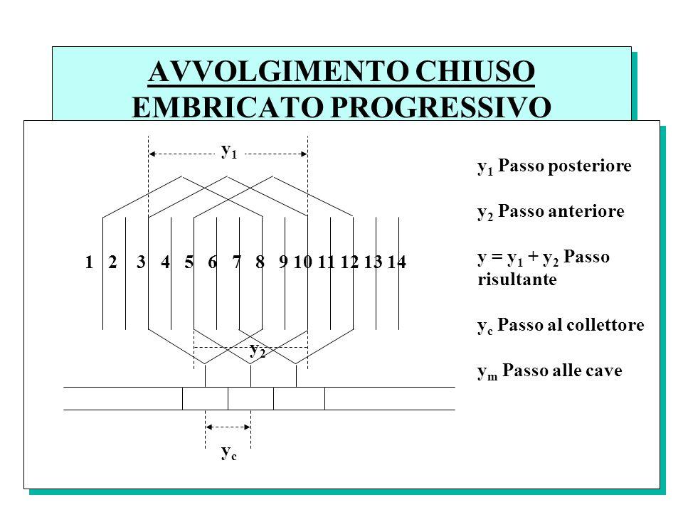 AVVOLGIMENTO CHIUSO EMBRICATO PROGRESSIVO