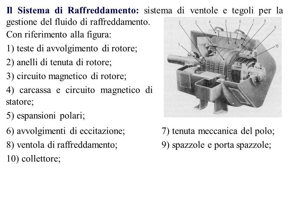 Il Sistema di Raffreddamento: sistema di ventole e tegoli per la gestione del fluido di raffreddamento.