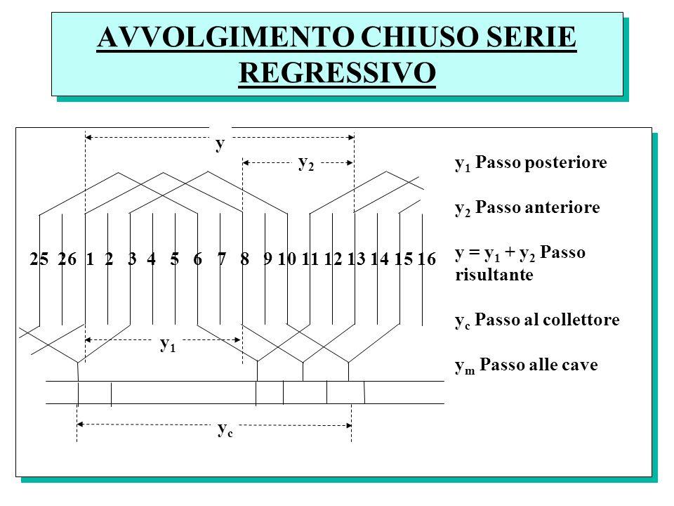 AVVOLGIMENTO CHIUSO SERIE REGRESSIVO