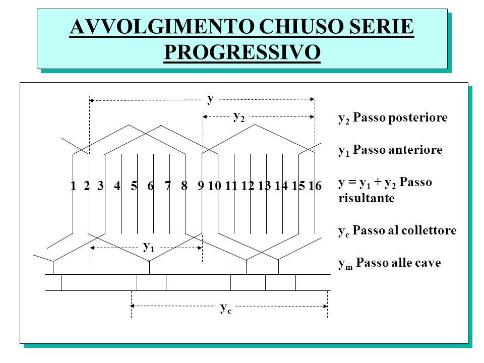 AVVOLGIMENTO CHIUSO SERIE PROGRESSIVO