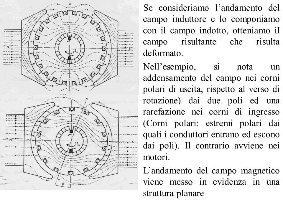 Se consideriamo l'andamento del campo induttore e lo componiamo con il campo indotto, otteniamo il campo risultante che risulta deformato.