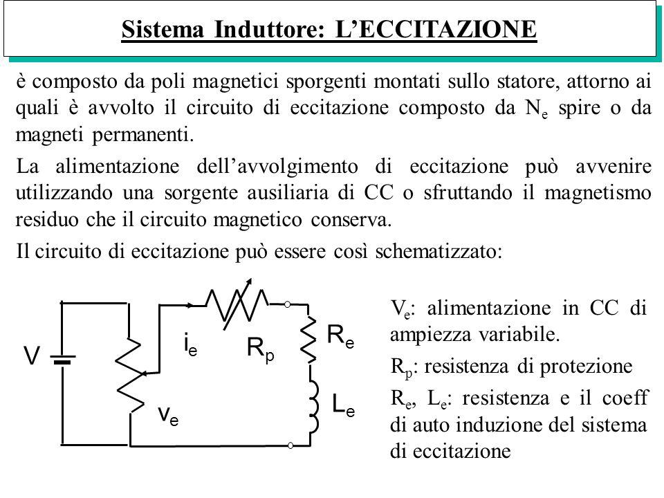 Sistema Induttore: L'ECCITAZIONE