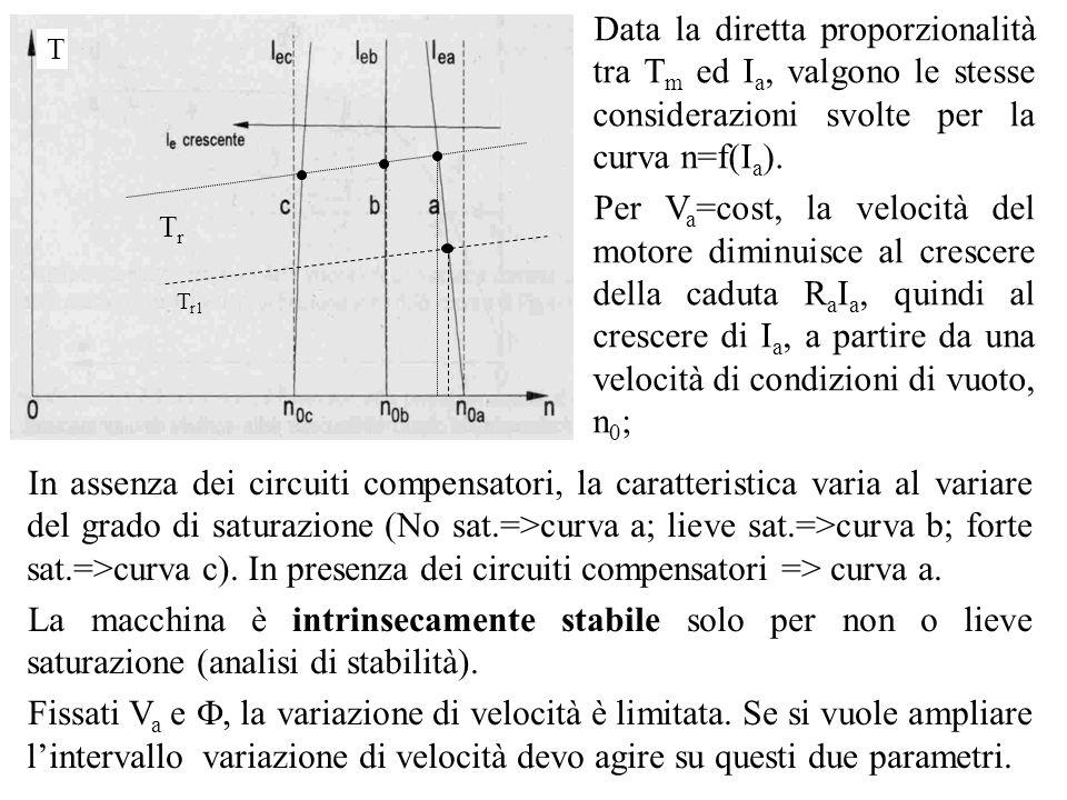 Data la diretta proporzionalità tra Tm ed Ia, valgono le stesse considerazioni svolte per la curva n=f(Ia).