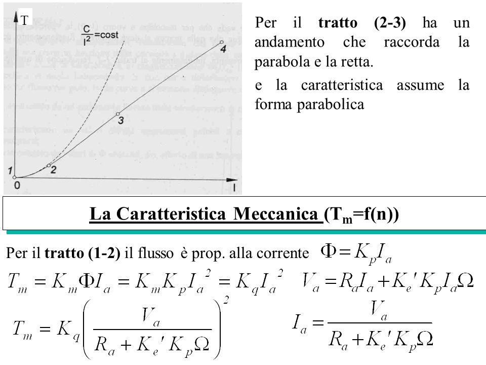 La Caratteristica Meccanica (Tm=f(n))
