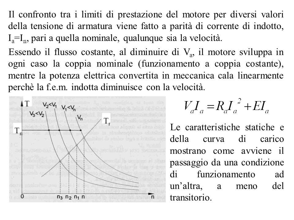 Il confronto tra i limiti di prestazione del motore per diversi valori della tensione di armatura viene fatto a parità di corrente di indotto, Ia=In, pari a quella nominale, qualunque sia la velocità.