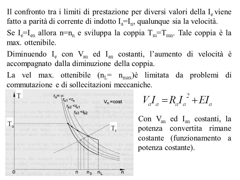 Il confronto tra i limiti di prestazione per diversi valori della Ie viene fatto a parità di corrente di indotto Ia=In, qualunque sia la velocità.