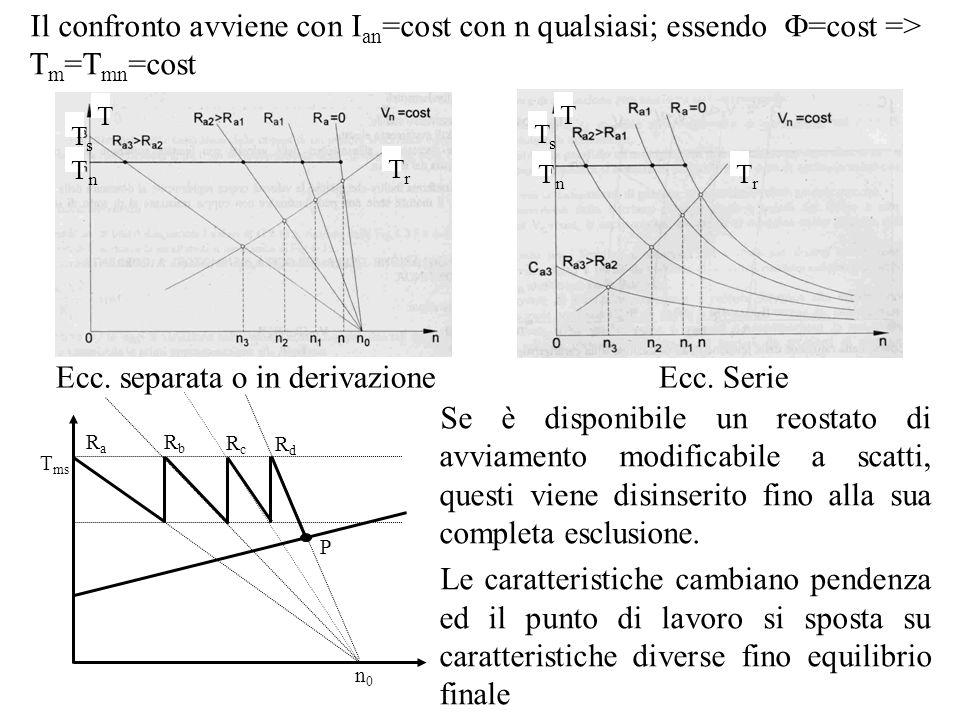 Ecc. separata o in derivazione Ecc. Serie