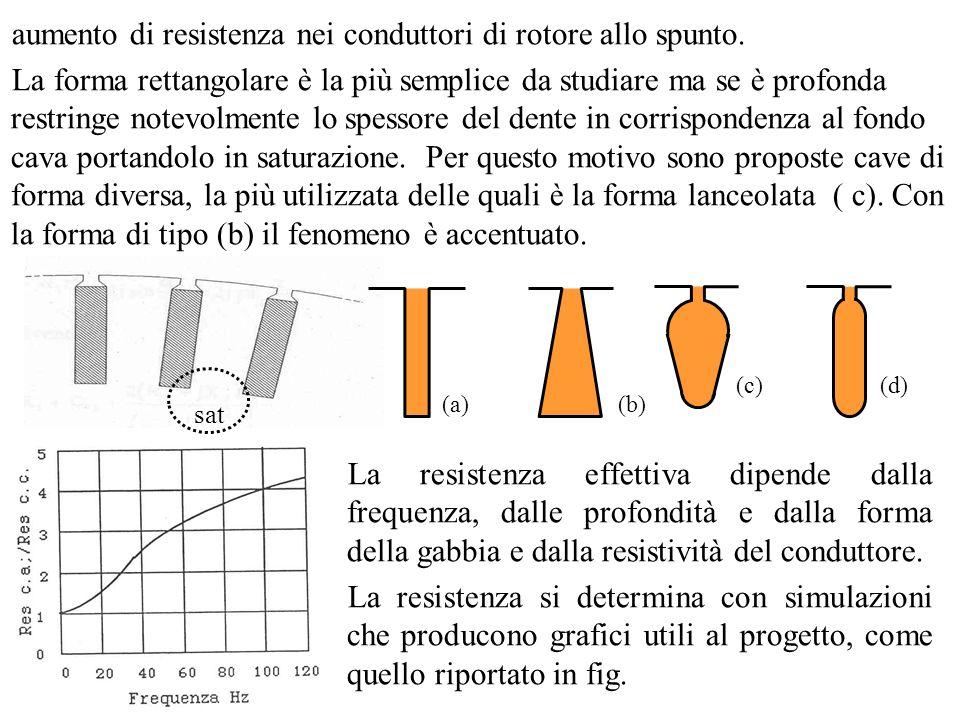aumento di resistenza nei conduttori di rotore allo spunto.