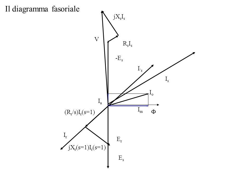 Il diagramma fasoriale