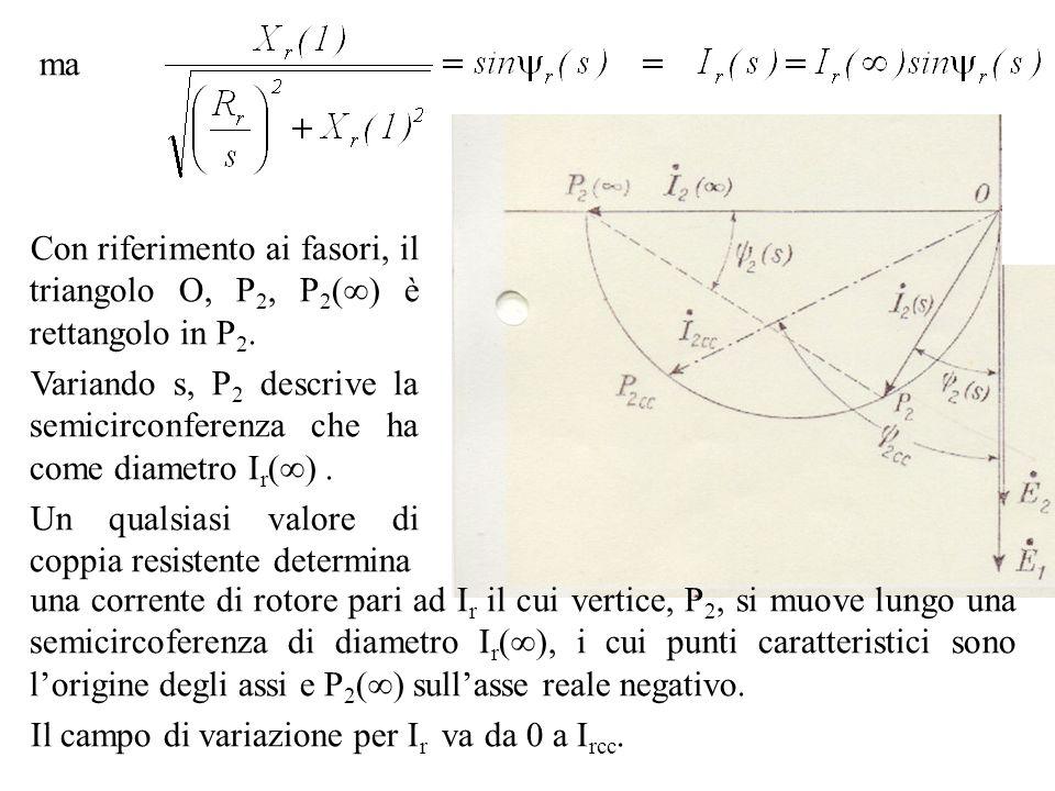 maCon riferimento ai fasori, il triangolo O, P2, P2() è rettangolo in P2. Variando s, P2 descrive la semicirconferenza che ha come diametro Ir() .