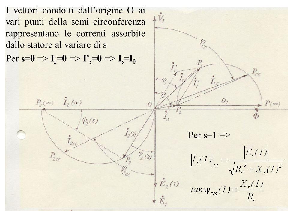 I vettori condotti dall'origine O ai vari punti della semi circonferenza rappresentano le correnti assorbite dallo statore al variare di s