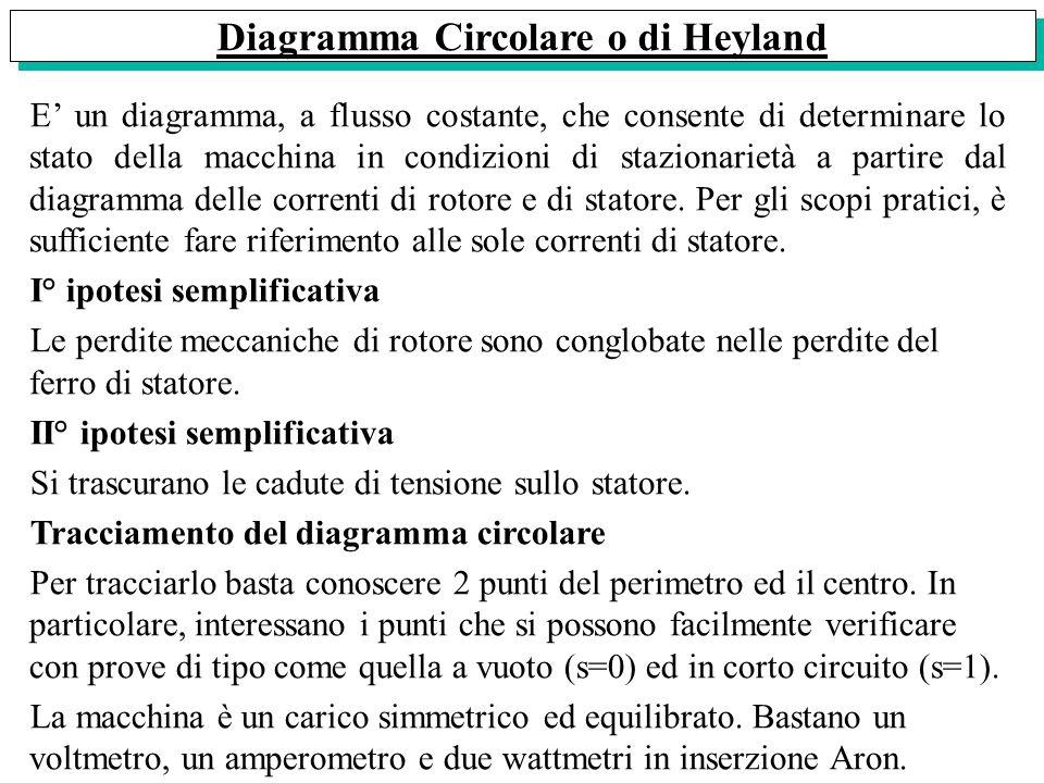 Diagramma Circolare o di Heyland