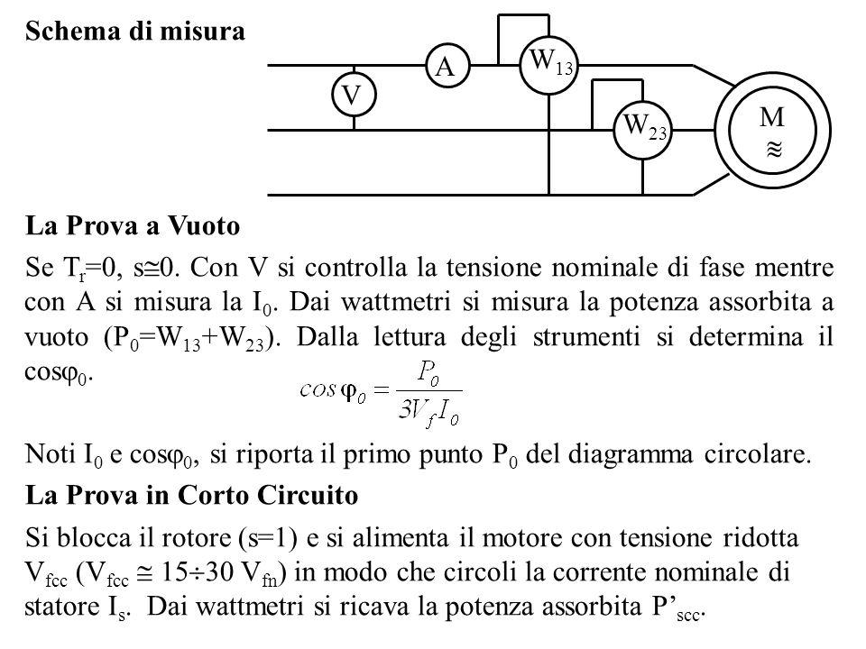 Schema di misura V. A. W13. W23. M.   La Prova a Vuoto.