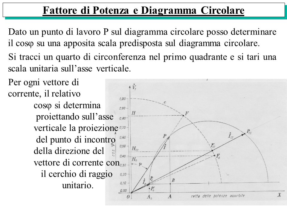 Fattore di Potenza e Diagramma Circolare