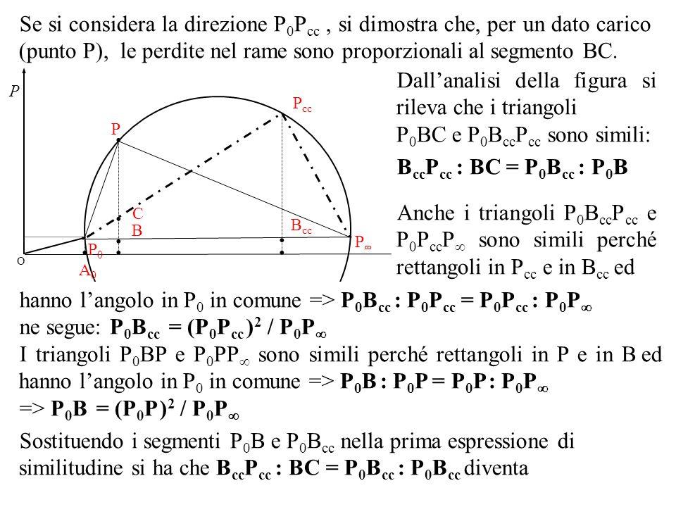 Se si considera la direzione P0Pcc , si dimostra che, per un dato carico (punto P), le perdite nel rame sono proporzionali al segmento BC.