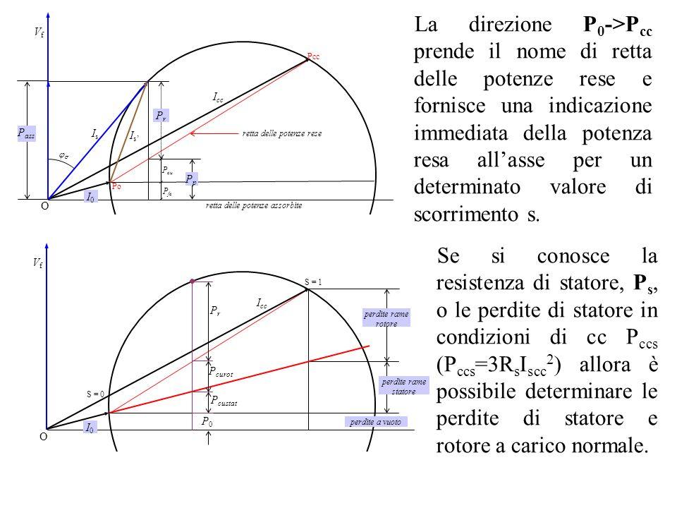 La direzione P0->Pcc prende il nome di retta delle potenze rese e fornisce una indicazione immediata della potenza resa all'asse per un determinato valore di scorrimento s.