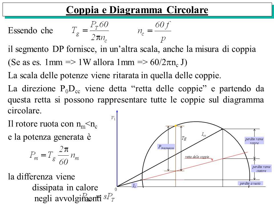 Coppia e Diagramma Circolare