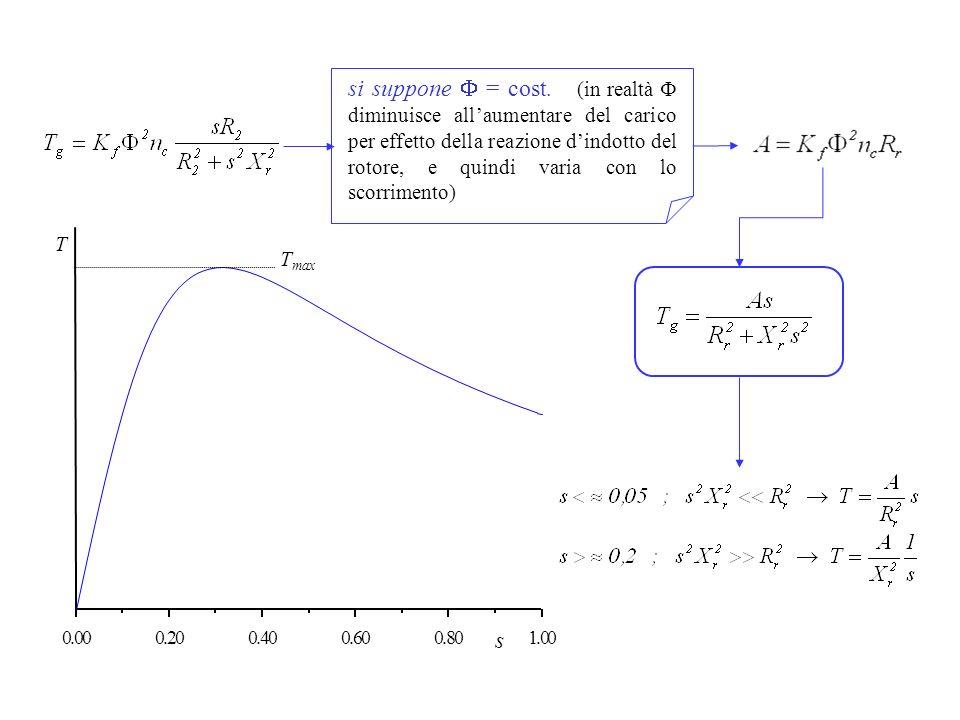 si suppone F = cost. (in realtà F diminuisce all'aumentare del carico per effetto della reazione d'indotto del rotore, e quindi varia con lo scorrimento)