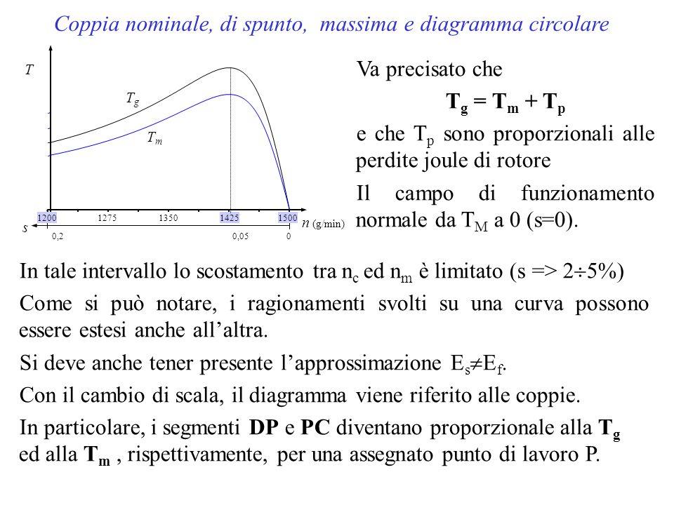 Coppia nominale, di spunto, massima e diagramma circolare