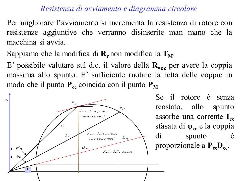 Resistenza di avviamento e diagramma circolare
