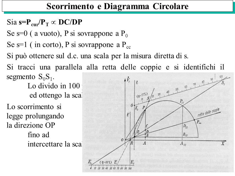 Scorrimento e Diagramma Circolare