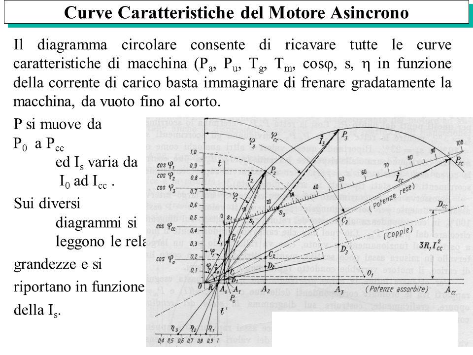 Curve Caratteristiche del Motore Asincrono