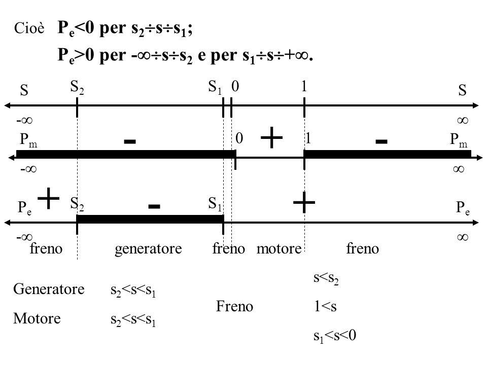- + - + - + Pe>0 per -ss2 e per s1s+.