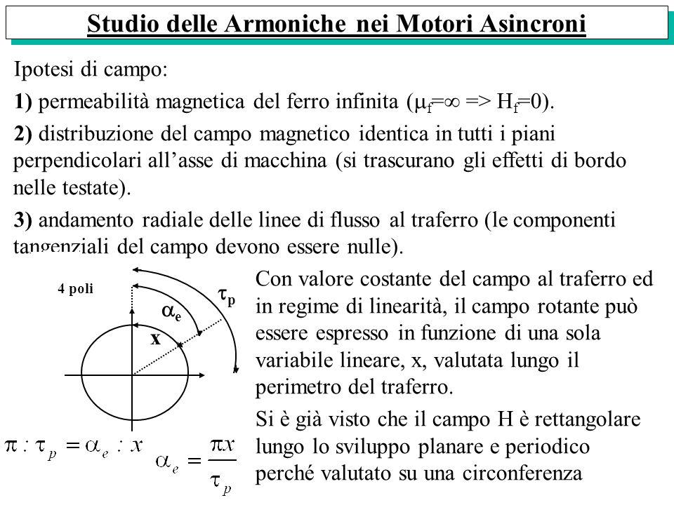Studio delle Armoniche nei Motori Asincroni
