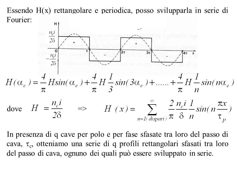 Essendo H(x) rettangolare e periodica, posso svilupparla in serie di Fourier: