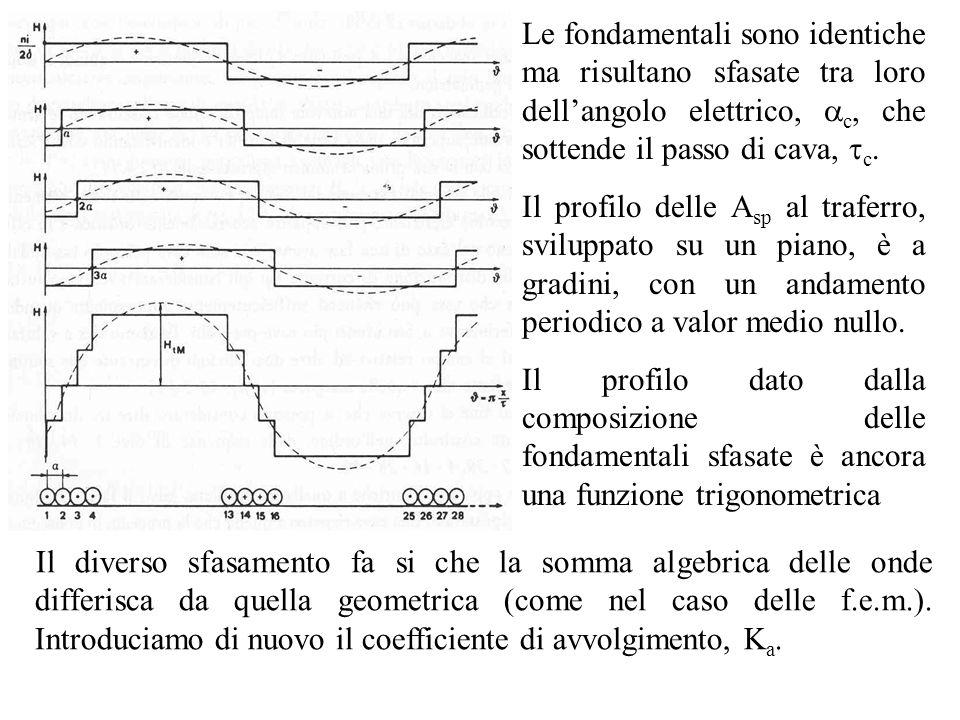 Le fondamentali sono identiche ma risultano sfasate tra loro dell'angolo elettrico, c, che sottende il passo di cava, c.