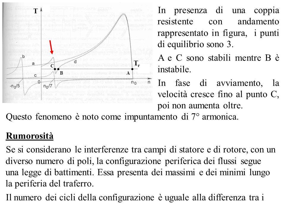 T Tr. . A. B. C. In presenza di una coppia resistente con andamento rappresentato in figura, i punti di equilibrio sono 3.