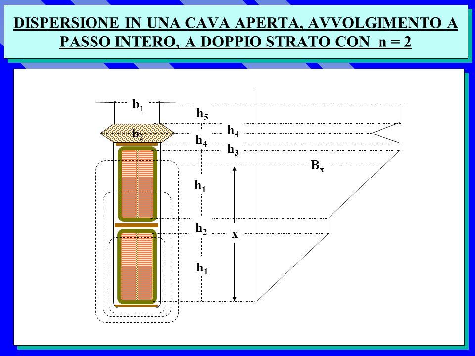 DISPERSIONE IN UNA CAVA APERTA, AVVOLGIMENTO A PASSO INTERO, A DOPPIO STRATO CON n = 2