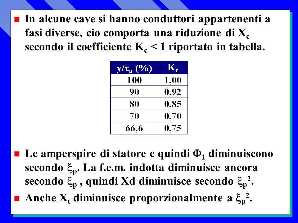 In alcune cave si hanno conduttori appartenenti a fasi diverse, cio comporta una riduzione di Xc secondo il coefficiente Kc < 1 riportato in tabella.