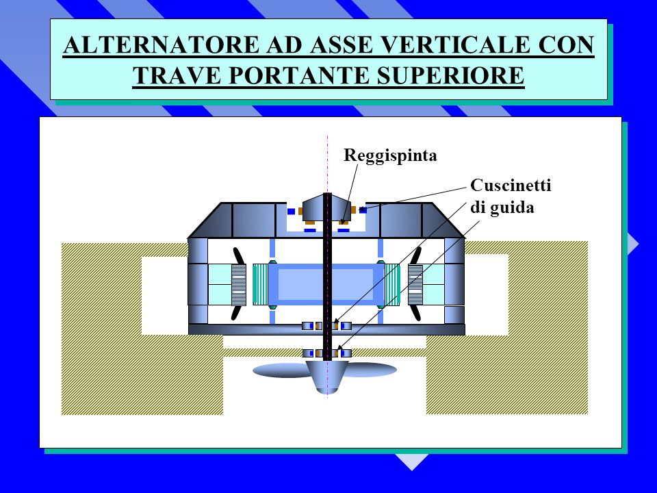 ALTERNATORE AD ASSE VERTICALE CON TRAVE PORTANTE SUPERIORE