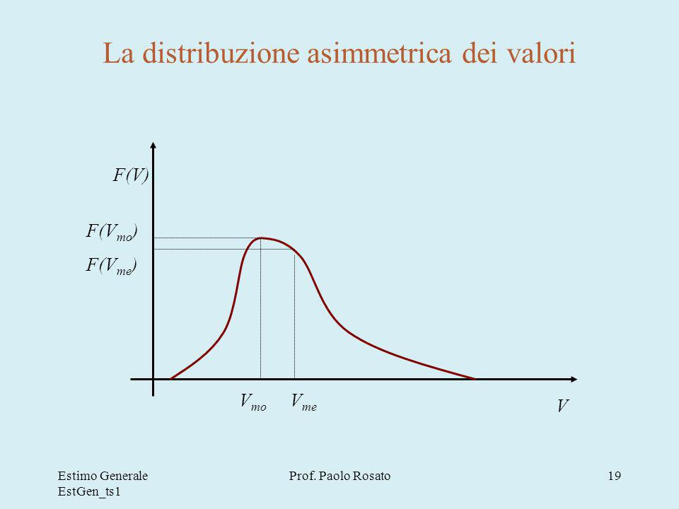 La distribuzione asimmetrica dei valori