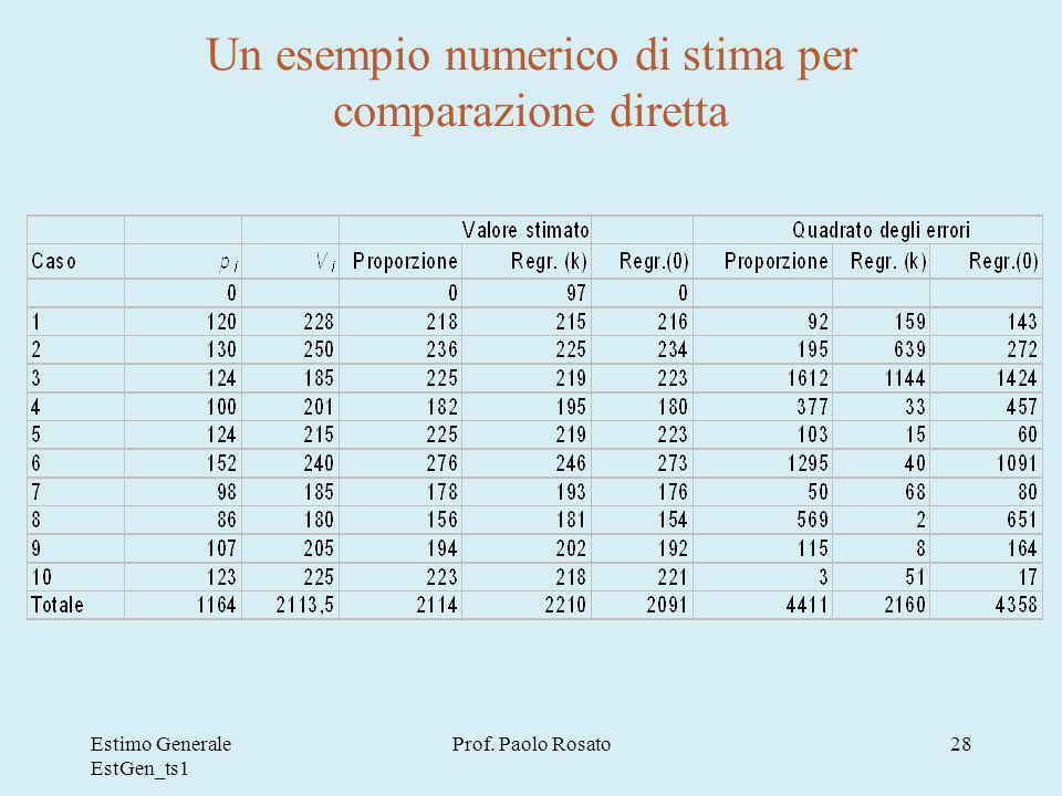 Un esempio numerico di stima per comparazione diretta