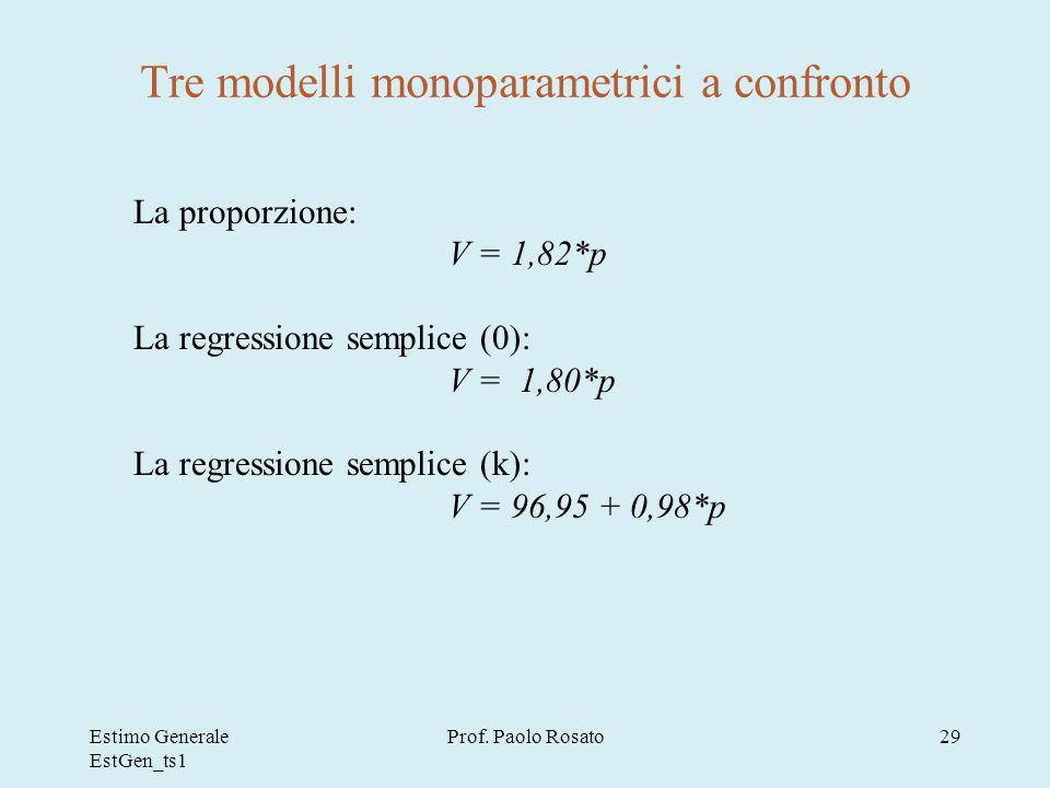 Tre modelli monoparametrici a confronto