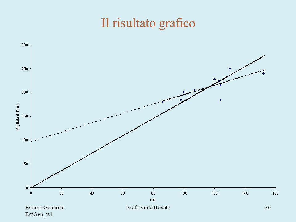 Il risultato grafico Estimo Generale EstGen_ts1 Prof. Paolo Rosato