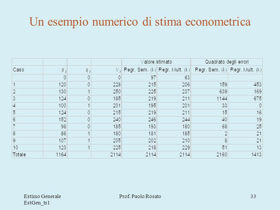 Un esempio numerico di stima econometrica