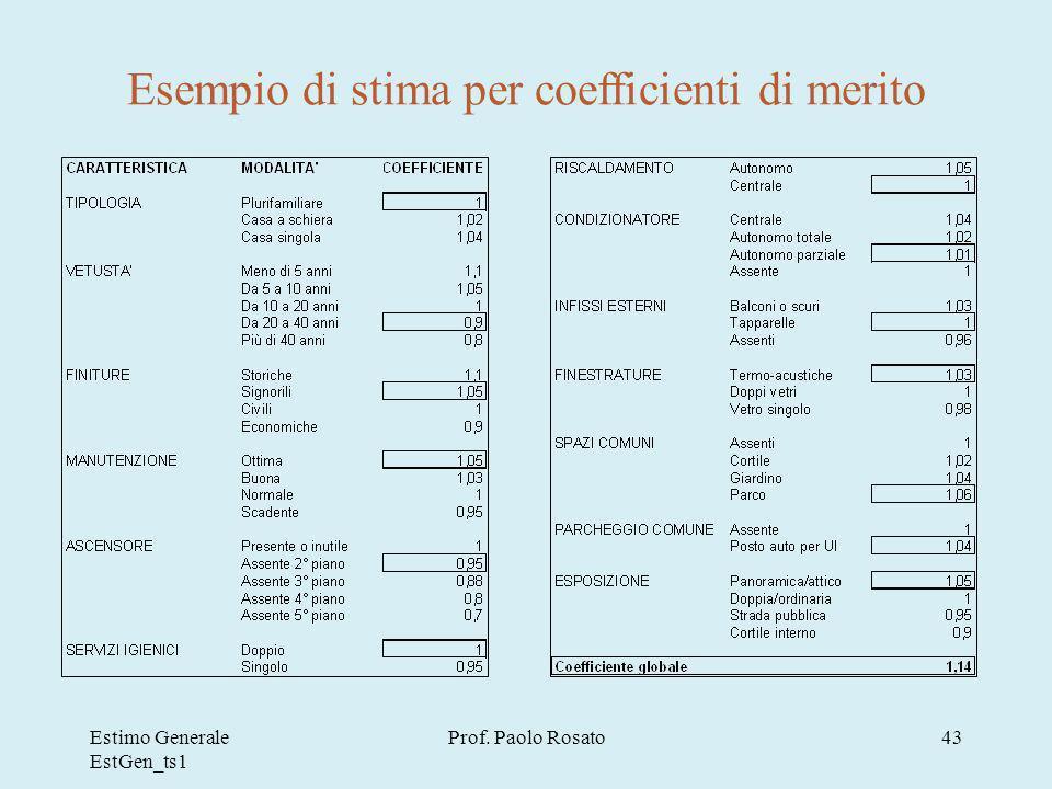 Esempio di stima per coefficienti di merito