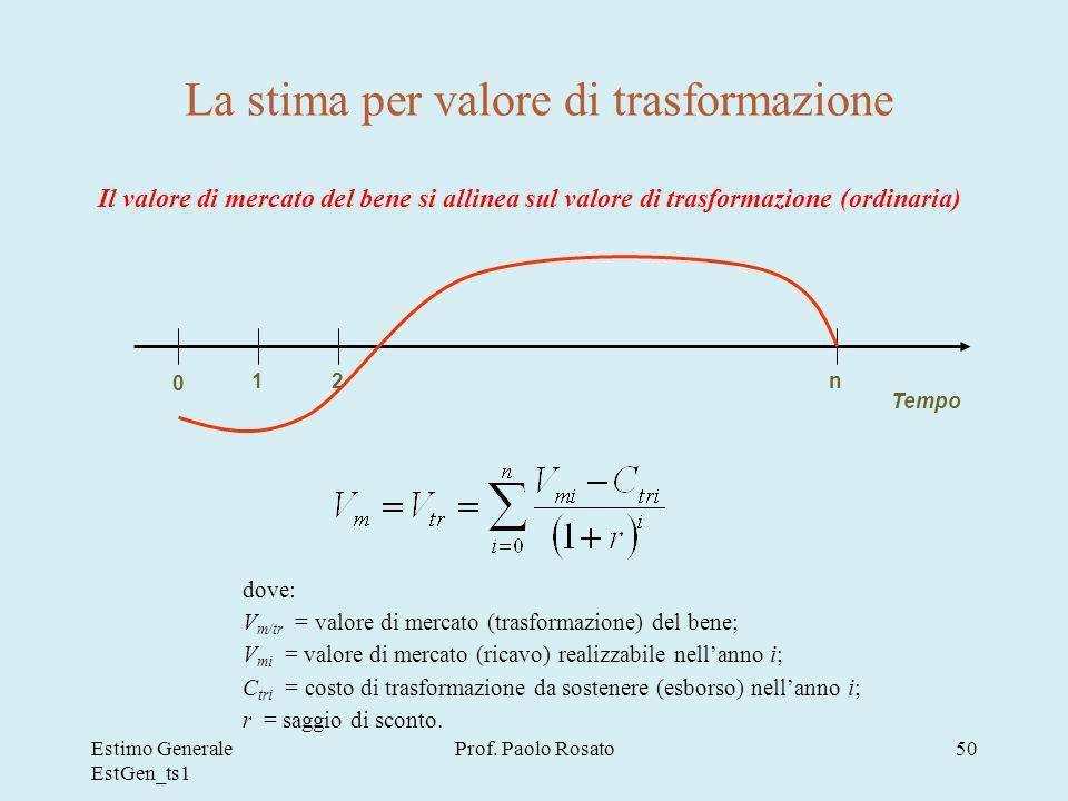 La stima per valore di trasformazione