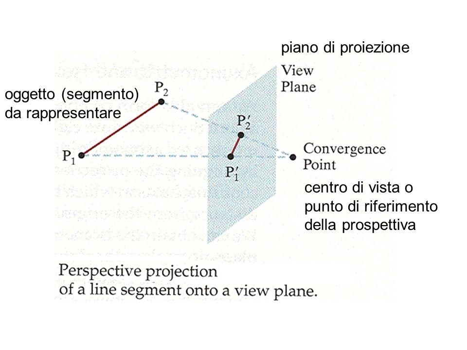 piano di proiezione oggetto (segmento) da rappresentare. centro di vista o. punto di riferimento.