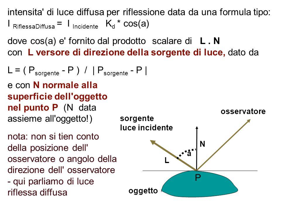 intensita di luce diffusa per riflessione data da una formula tipo: