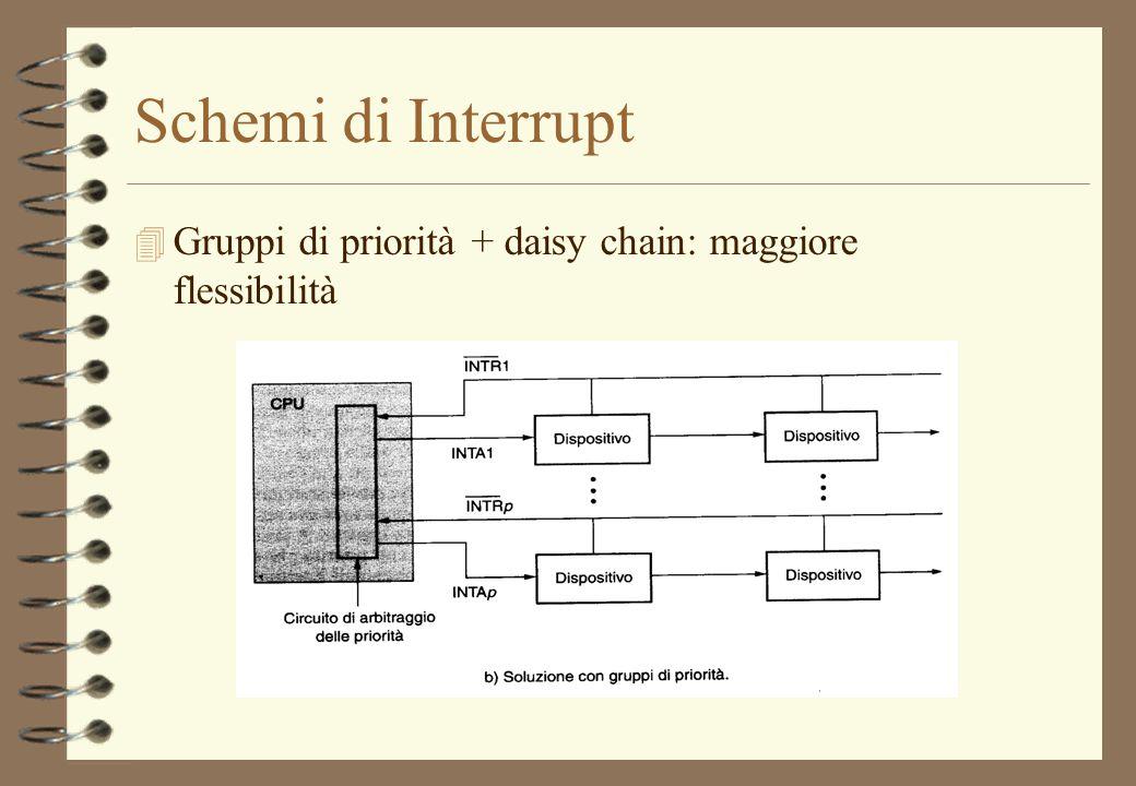 Schemi di Interrupt Gruppi di priorità + daisy chain: maggiore flessibilità