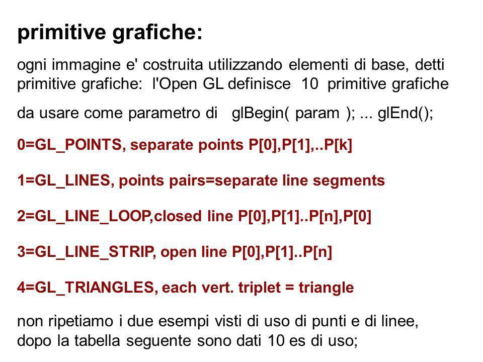 primitive grafiche: ogni immagine e costruita utilizzando elementi di base, detti primitive grafiche: l Open GL definisce 10 primitive grafiche.
