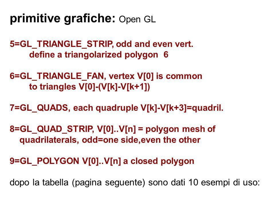 primitive grafiche: Open GL