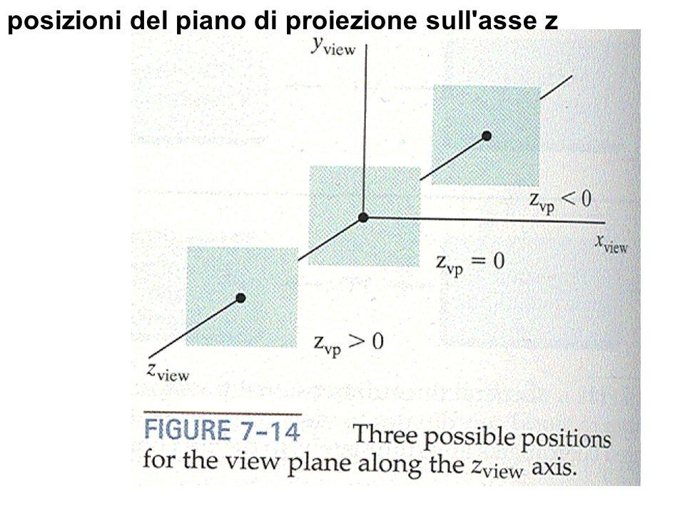 posizioni del piano di proiezione sull asse z