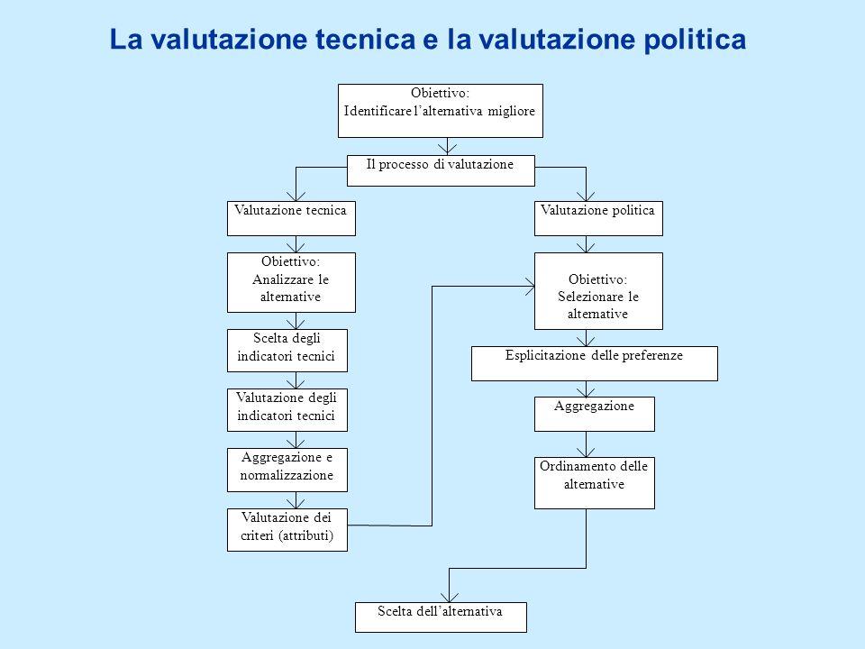 La valutazione tecnica e la valutazione politica