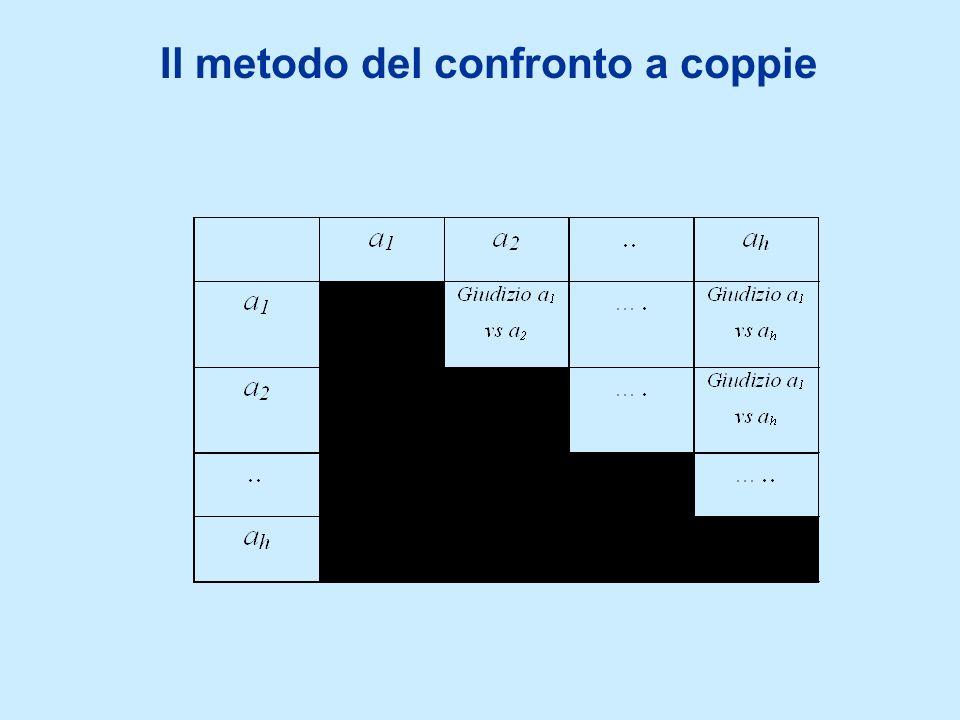 Il metodo del confronto a coppie