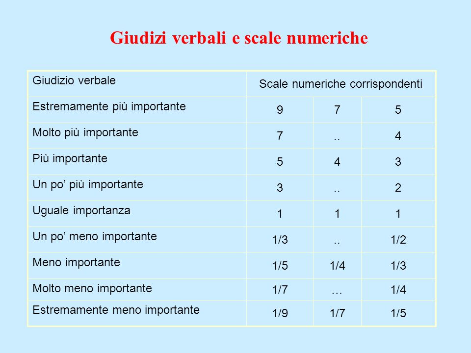 Giudizi verbali e scale numeriche